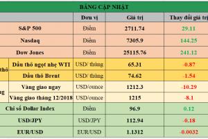 Cập nhật chứng khoán Mỹ, giá hàng hóa và USD phiên giao dịch ngày 31/10/2018