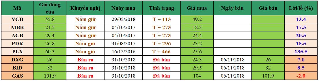 Danh mục đầu tư dm0611