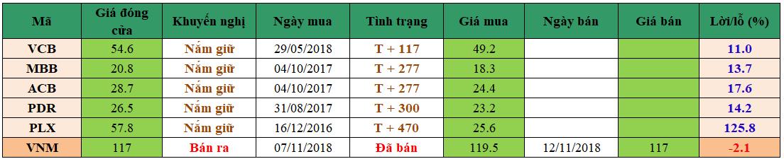 Danh mục đầu tư dm1211