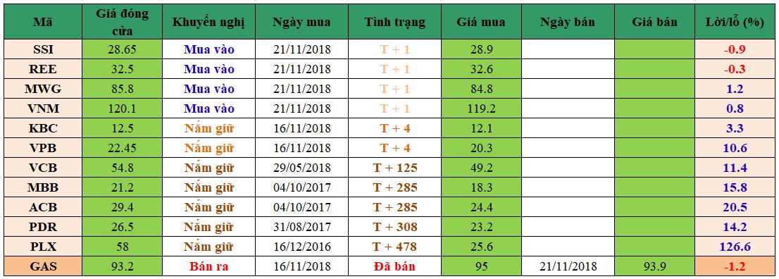 Danh mục đầu tư dm2211