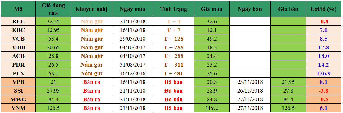 Danh mục đầu tư dm2711