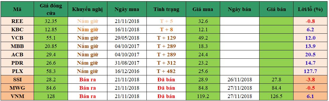 Danh mục đầu tư dm2811