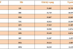 Cập nhật tình hình thị trường thế giới và Việt Nam tuần từ 12/11/2018 – 18/11/2018