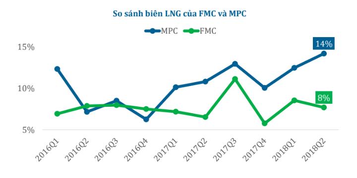 Cập nhật cổ phiếu FMC
