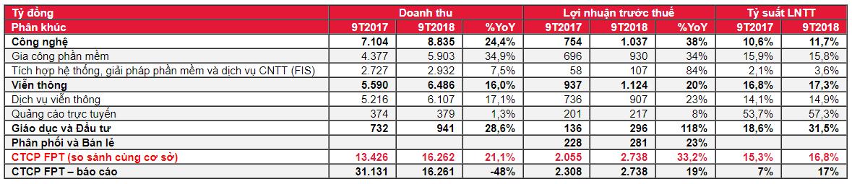 Cập nhật cổ phiếu FPT - Khuyến nghị MUA với giá mục tiêu 65.000đ