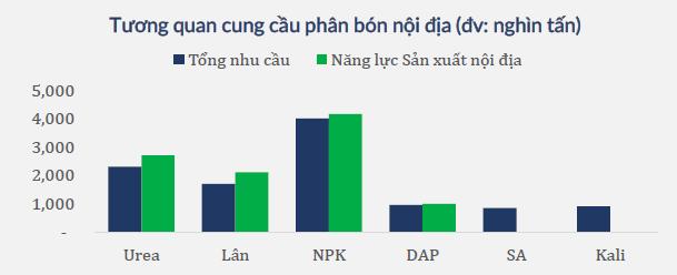 Ngành phân bón vô cơ Việt Nam