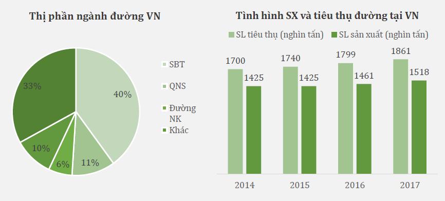 Ngành Mía đường Việt Nam và Khuyến nghị SBT