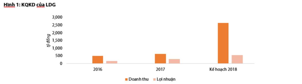 Cập nhật cổ phiếu LDG