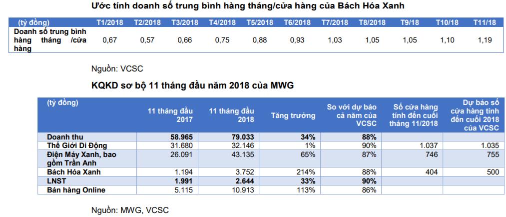 Cập nhật cổ phiếu MWG