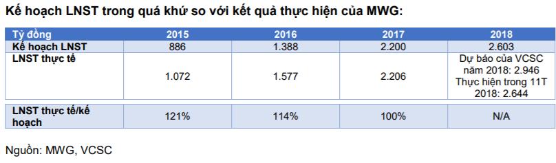 Đồ thị cổ phiếu MWG phiên giao dịch ngày 21/12/2018. Nguồn: AmiBroker