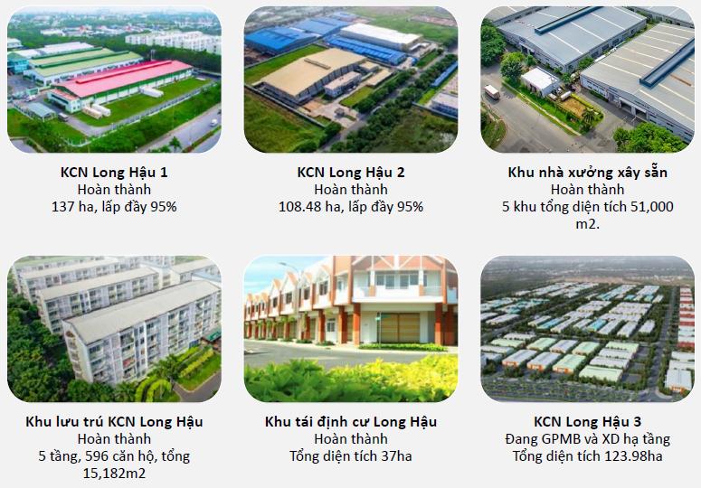 Ngành Bất động sản khu công nghiệp và LHG
