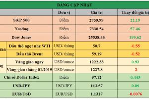 Cập nhật chứng khoán Mỹ, giá hàng hóa và USD phiên giao dịch ngày 30/11/2018