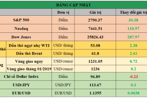 Cập nhật chứng khoán Mỹ, giá hàng hóa và USD phiên giao dịch ngày 03/12/2018