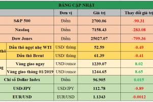 Cập nhật chứng khoán Mỹ, giá hàng hóa và USD phiên giao dịch ngày 04/12/2018
