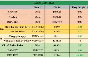 Cập nhật chứng khoán Mỹ, giá hàng hóa và USD phiên giao dịch ngày 05/12/2018