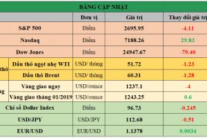 Cập nhật chứng khoán Mỹ, giá hàng hóa và USD phiên giao dịch ngày 06/12/2018