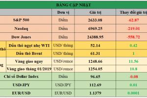 Cập nhật chứng khoán Mỹ, giá hàng hóa và USD phiên giao dịch ngày 07/12/2018