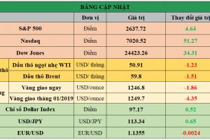 Cập nhật chứng khoán Mỹ, giá hàng hóa và USD phiên giao dịch ngày 10/12/2018