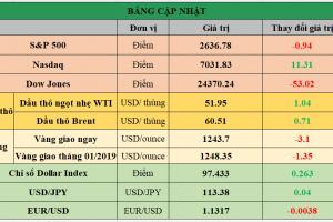Cập nhật chứng khoán Mỹ, giá hàng hóa và USD phiên giao dịch ngày 11/12/2018