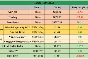Cập nhật chứng khoán Mỹ, giá hàng hóa và USD phiên giao dịch ngày 13/12/2018