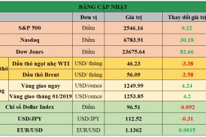 Cập nhật chứng khoán Mỹ, giá hàng hóa và USD phiên giao dịch ngày 18/12/2018