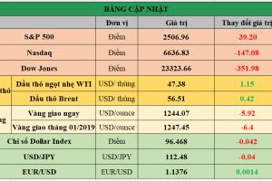 Cập nhật chứng khoán Mỹ, giá hàng hóa và USD phiên giao dịch ngày 19/12/2018