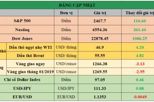 Cập nhật chứng khoán Mỹ, giá hàng hóa và USD phiên giao dịch ngày 26/12/2018