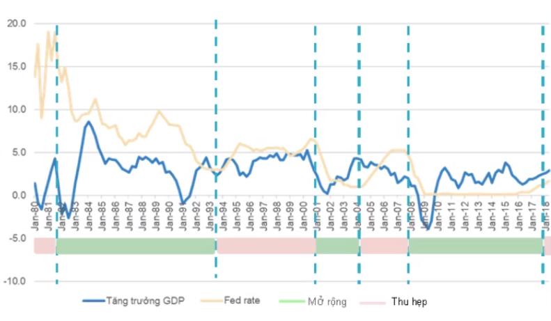 FED tăng lãi suất - Chính sách tiền tệ thắt chặt bắt đầu