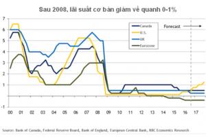 FED tăng lãi suất – Chính sách tiền tệ thắt chặt bắt đầu