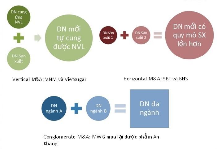 Xu hướng M&A trên Thị trường chứng khoán Việt Nam