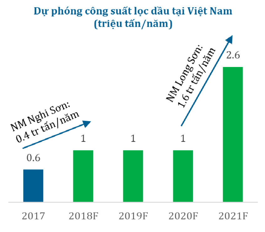 Phân tích đánh giá ngành Nhựa Việt Nam