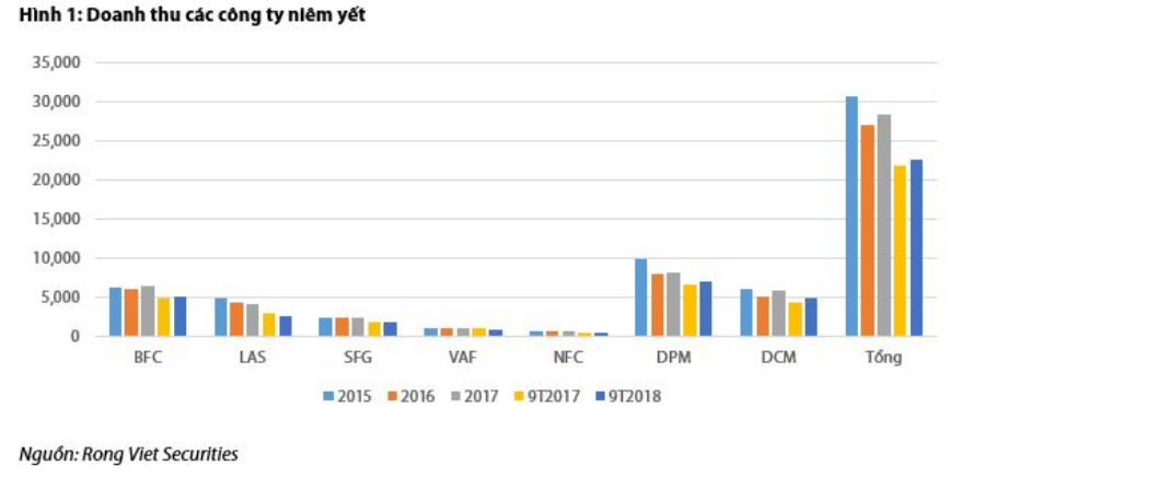 Cập nhật ngành phân bón - Sơ lược kết quả kinh doanh ngành phân bón năm 2018 và cơ hội 2019