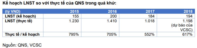 Cập nhật cổ phiếu QNS