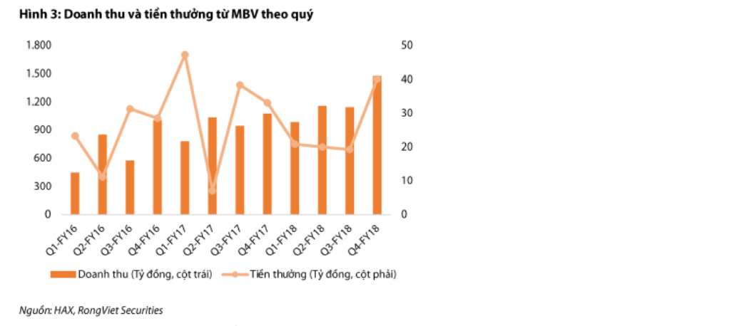 Cập nhật cổ phiếu HAX - Khuyến nghị MUA với giá mục tiêu 19.600đ