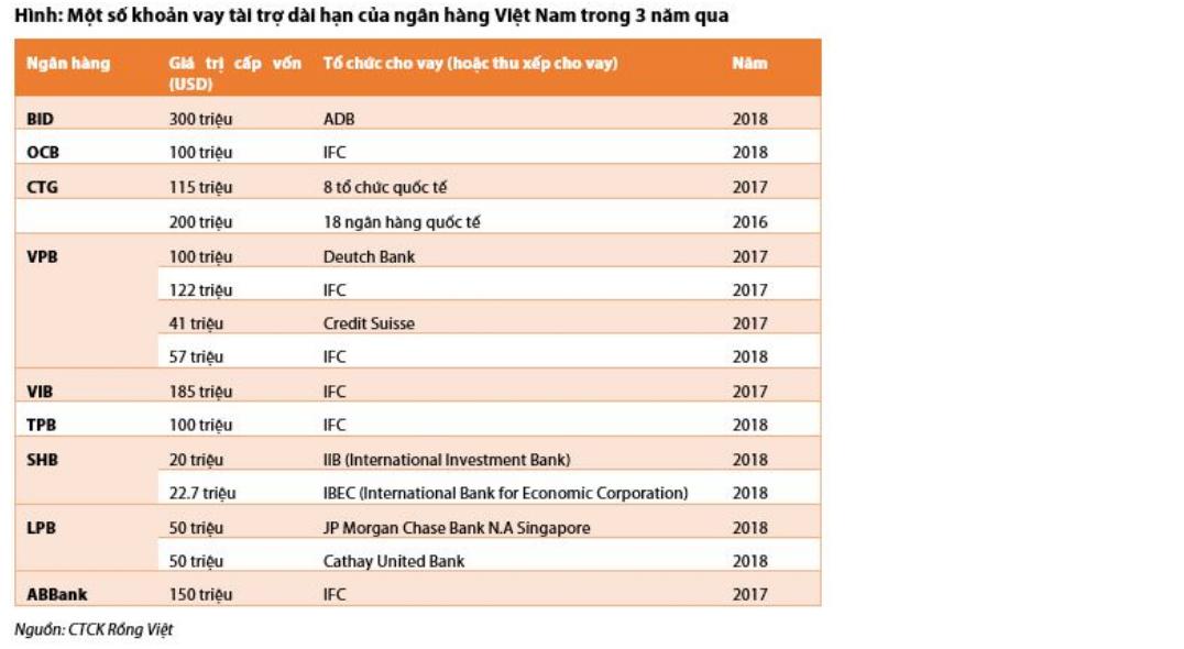 Xu hướng vay vốn tài trợ từ các tổ chức tài chính quốc tế ở các ngân hàng