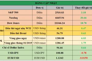 Cập nhật chứng khoán Mỹ, giá hàng hóa và USD phiên giao dịch ngày 02/01/2019