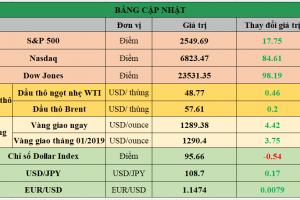 Cập nhật chứng khoán Mỹ, giá hàng hóa và USD phiên giao dịch ngày 07/01/2019