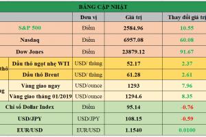 Cập nhật chứng khoán Mỹ, giá hàng hóa và USD phiên giao dịch ngày 09/01/2019