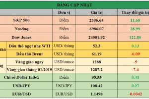 Cập nhật chứng khoán Mỹ, giá hàng hóa và USD phiên giao dịch ngày 10/01/2019