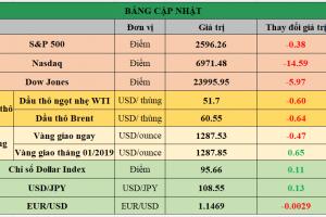 Cập nhật chứng khoán Mỹ, giá hàng hóa và USD phiên giao dịch ngày 11/01/2019
