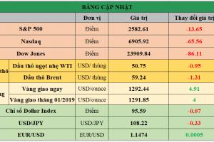 Cập nhật chứng khoán Mỹ, giá hàng hóa và USD phiên giao dịch ngày 14/01/2019
