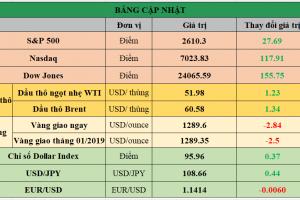 Cập nhật chứng khoán Mỹ, giá hàng hóa và USD phiên giao dịch ngày 15/01/2019