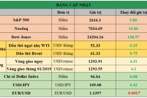 Cập nhật chứng khoán Mỹ, giá hàng hóa và USD phiên giao dịch ngày 16/01/2019