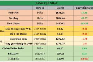 Cập nhật chứng khoán Mỹ, giá hàng hóa và USD phiên giao dịch ngày 17/01/2019