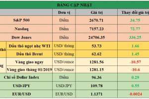 Cập nhật chứng khoán Mỹ, giá hàng hóa và USD phiên giao dịch ngày 18/01/2019
