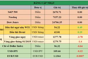 Cập nhật chứng khoán Mỹ, giá hàng hóa và USD phiên giao dịch ngày 21/01/2019