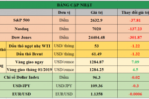 Cập nhật chứng khoán Mỹ, giá hàng hóa và USD phiên giao dịch ngày 22/01/2019