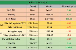 Cập nhật chứng khoán Mỹ, giá hàng hóa và USD phiên giao dịch ngày 23/01/2019