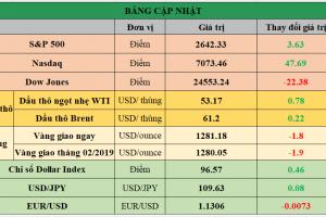 Cập nhật chứng khoán Mỹ, giá hàng hóa và USD phiên giao dịch ngày 24/01/2019