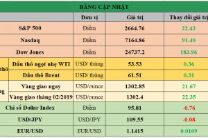 Cập nhật chứng khoán Mỹ, giá hàng hóa và USD phiên giao dịch ngày 25/01/2019